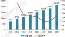 2018年中国医药商业市场现状分析 医药电商崛起规模已达750亿元