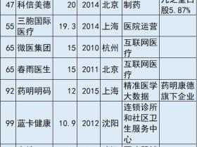 中国独角兽企业名单出炉 14家大健康企业上榜