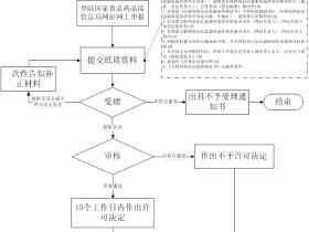 浙江省《互联网药品信息服务资格证书》变更