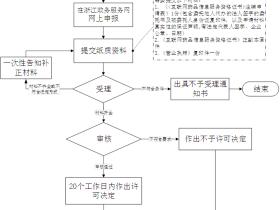浙江药监《互联网药品信息服务资格证书》注销