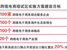 北京跨境综试区实施方案出台,未来或可海淘抗癌药
