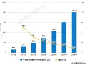 2018年中国医药电商:药品网购渗透率低,未来发展空间大